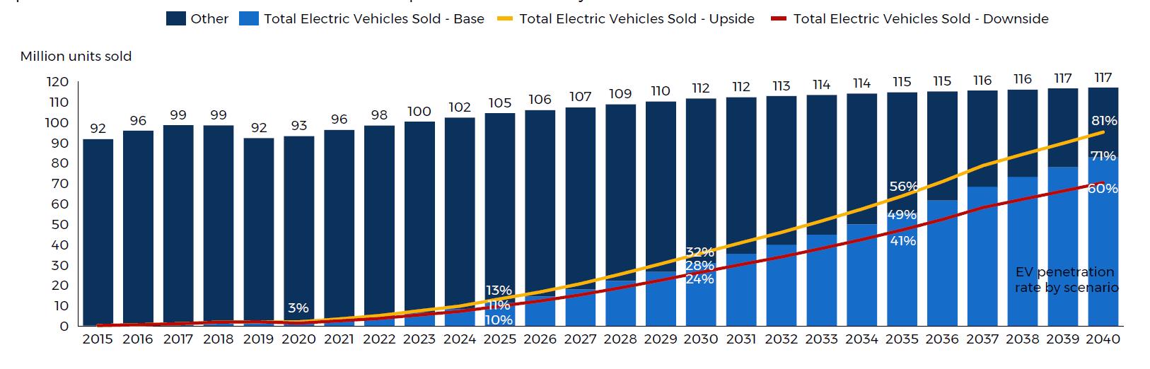 electric vehicle adoption chart