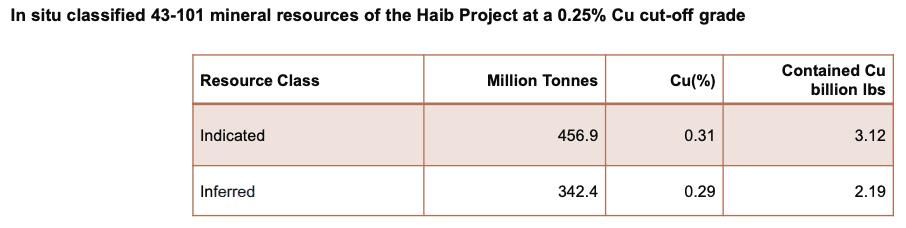 deep-south haib table resource class