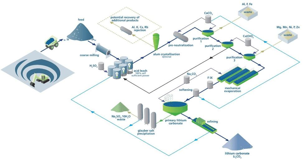 tank leach process flowsheet