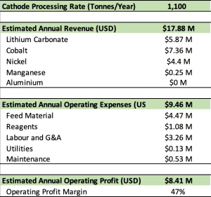 American Manganese Cathode Processing Rate Infographic