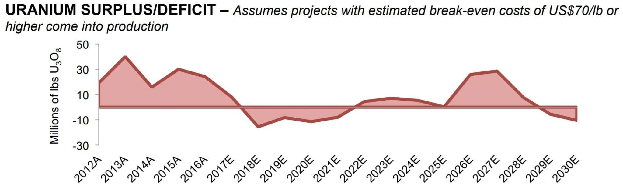 azarga surplus and deficit map