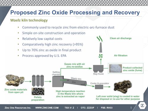 zinc one ceo interview waelz kin technology