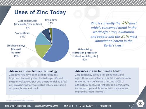 zinc one ceo interview zinc uses