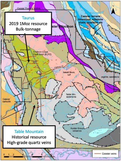 margaux resources taurus
