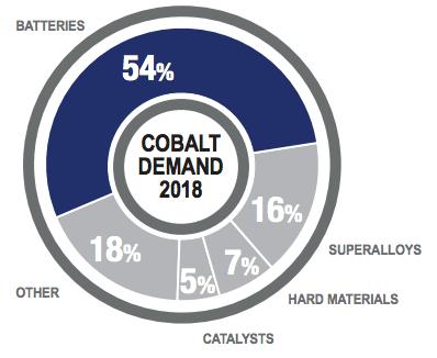 fortune minerals cobalt chart