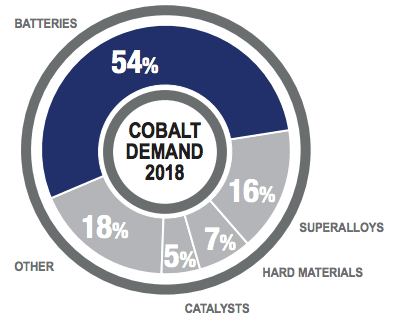 cobalt demand 2018 pie chart