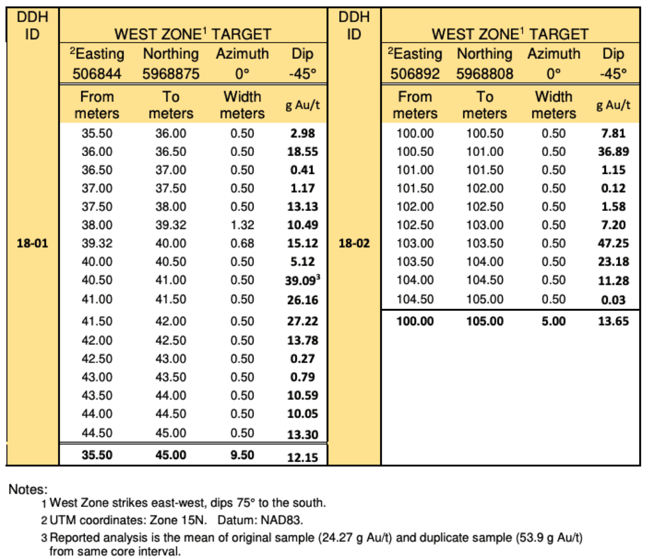 signature resources west zone drill results