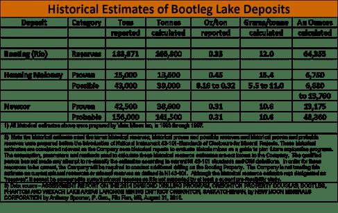 bootleg historical resource estimates