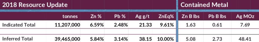 fireweed resource estimates