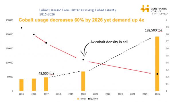 cobalt usage chart