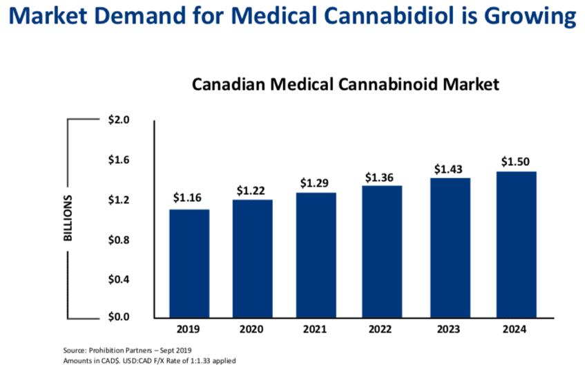 cardiol market demand