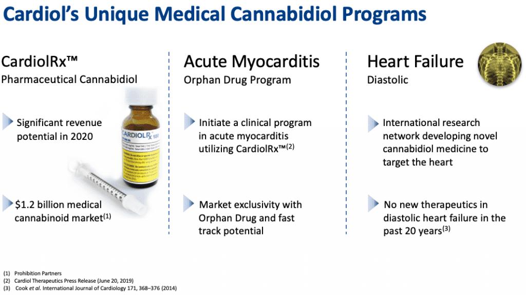 cardiol unique medical cannabidiol programs
