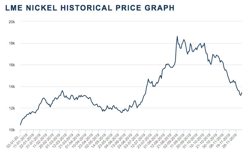 nickel price chart
