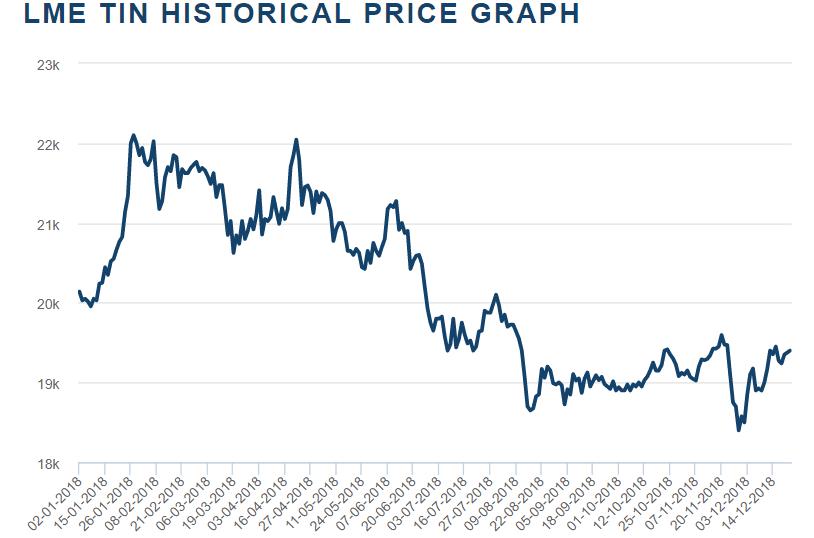 tin price chart