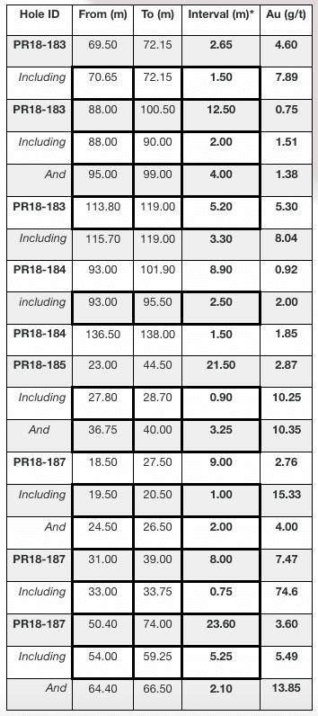 comstock chart
