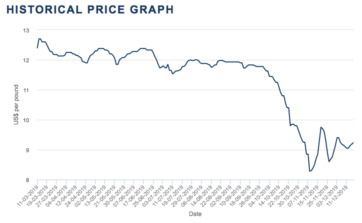 moly price chart