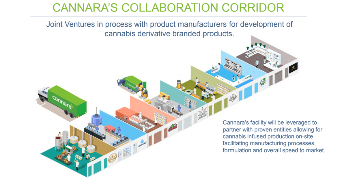cannara collaboration corridor