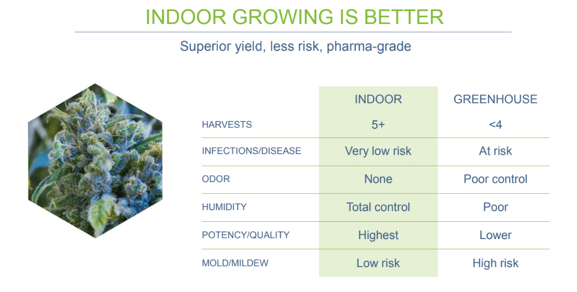 cannara indoor advantages