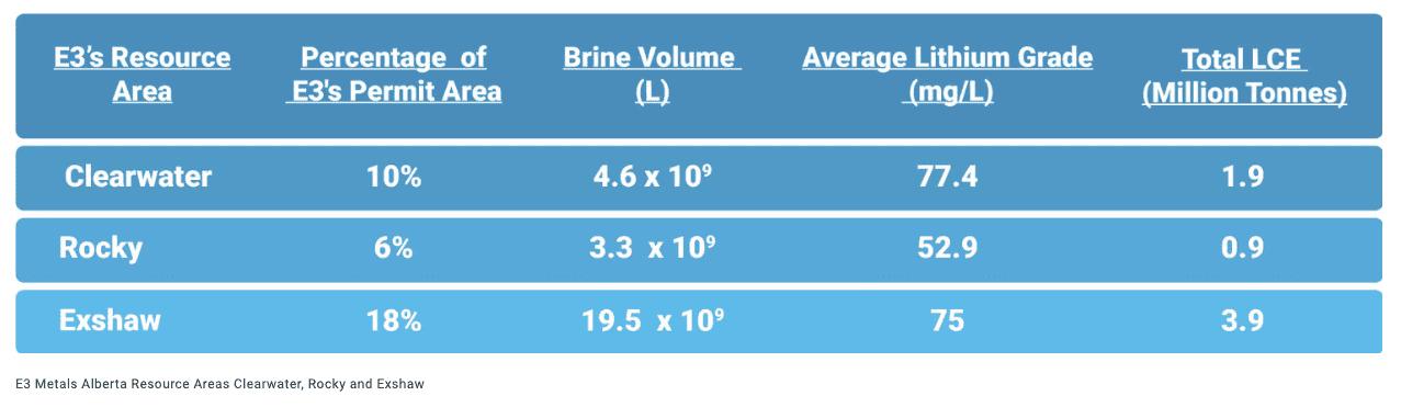 e3 metals resource chart
