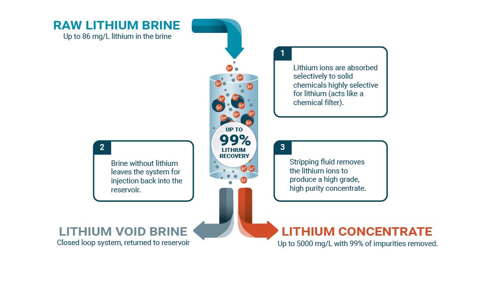 e3 metals lithium brine technology