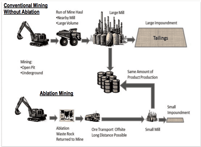 mining system chart