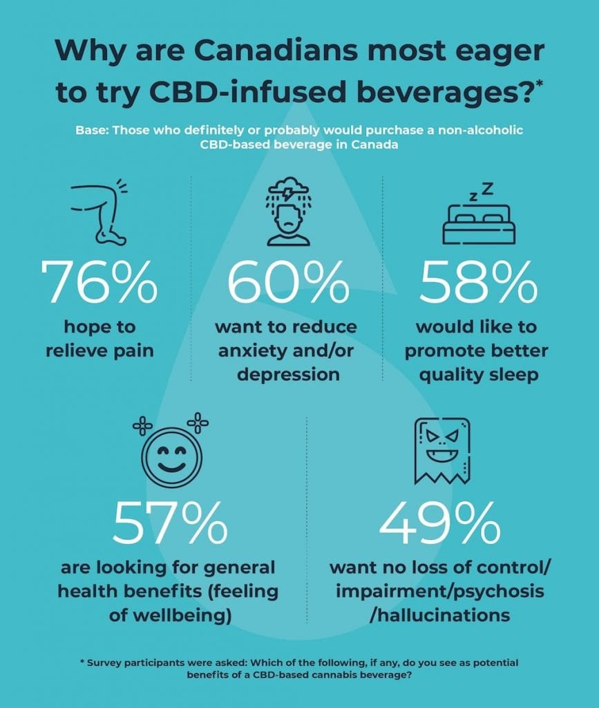 BevCanna consumer survey 2