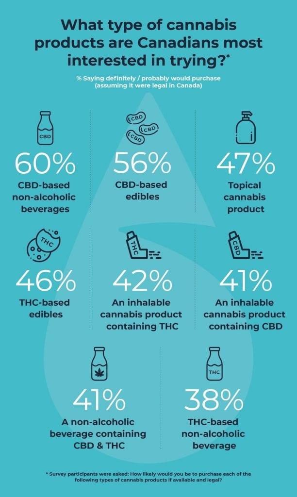 BevCanna consumer survey 1