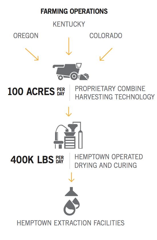 hemptown farming operations