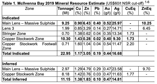 Table 1. McIlvenna Bay 2019 Mineral Resource Estimate (US$60/t NSR cut-off)