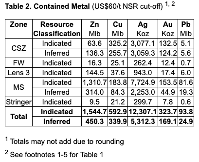 Table 2. Contained Metal (US$60/t NSR cut-off) 1, 2