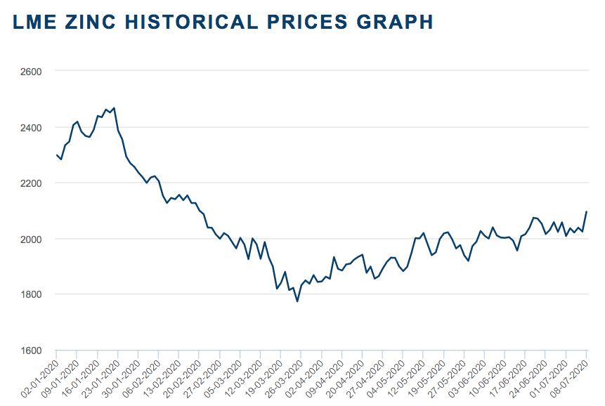 zinc price graph for H1 2020