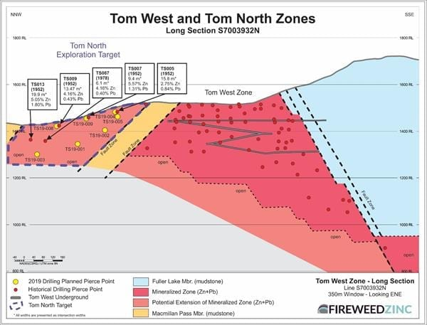 Tom West Zone - Long Section