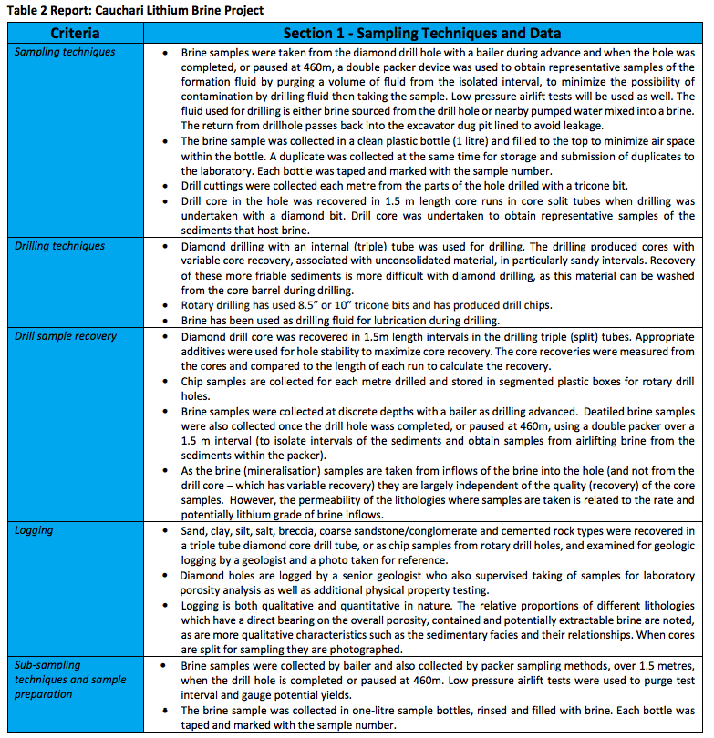 lake resources table 2