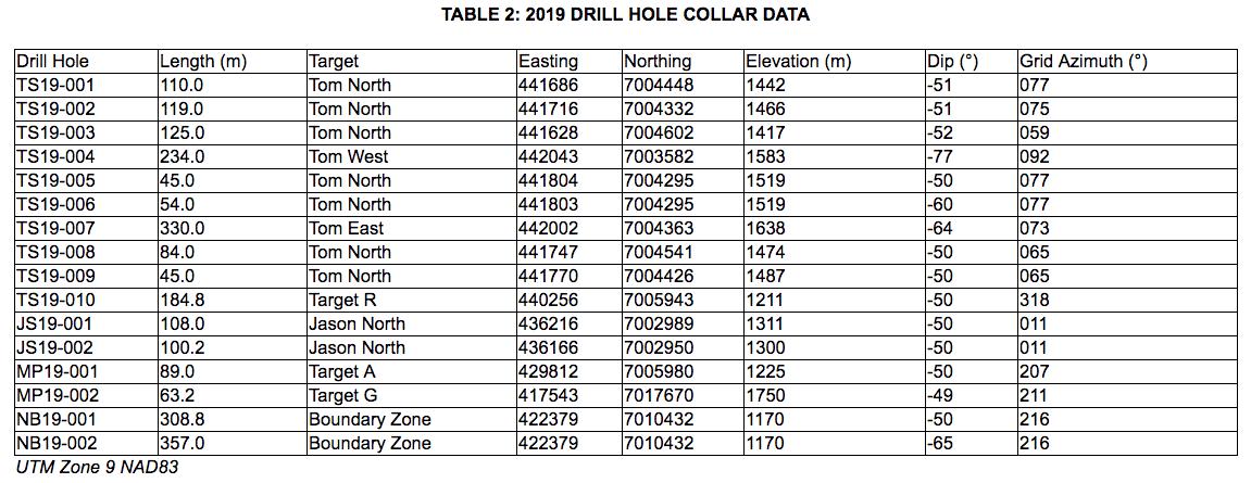 fireweed zinc table 2