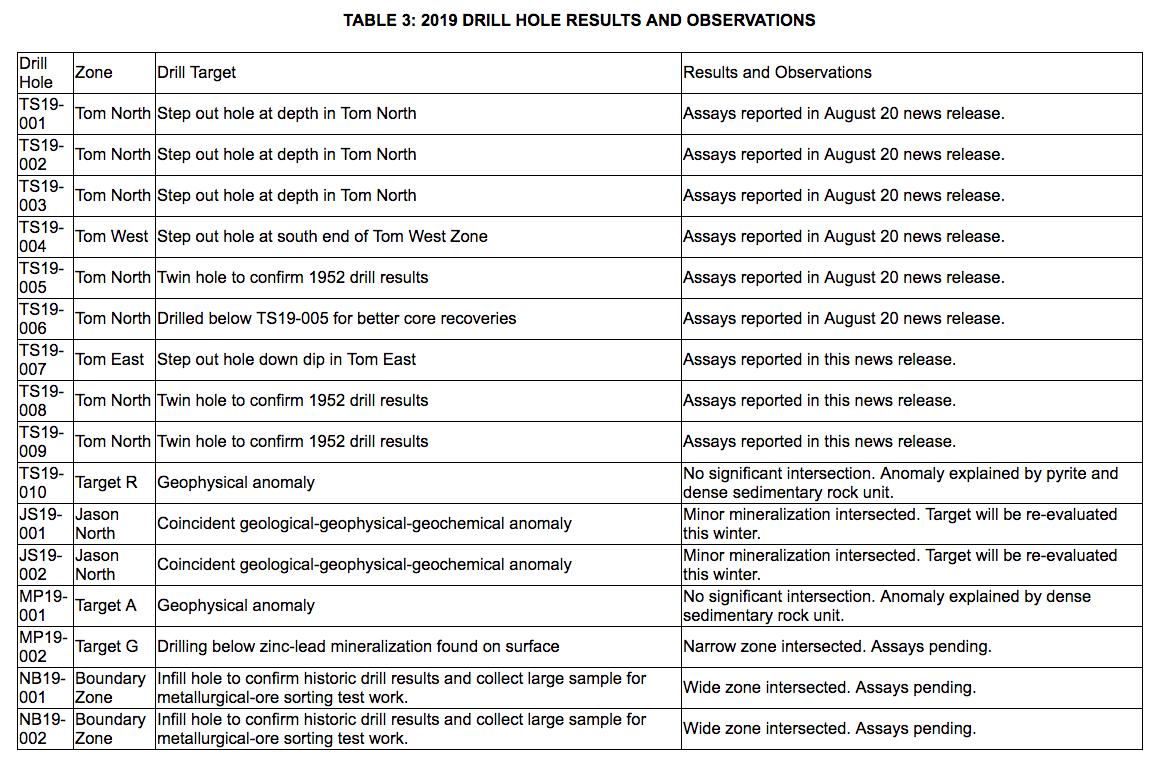 fireweed zinc table 3