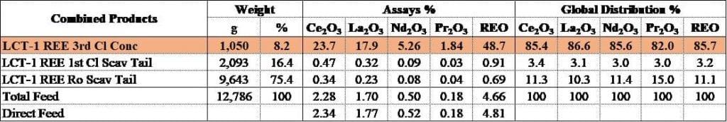 Defense Metals Metallurgy Study Returns