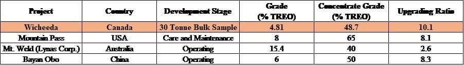 Defense Metals Corp Metallurgy Study Returns 2