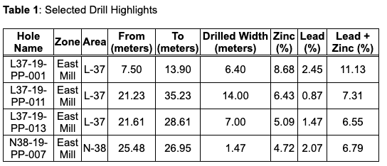 Osisko Table 1 Selected Drill Highlights