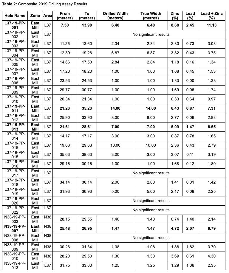 Osisko Composite 2019 Drilling Assay Results