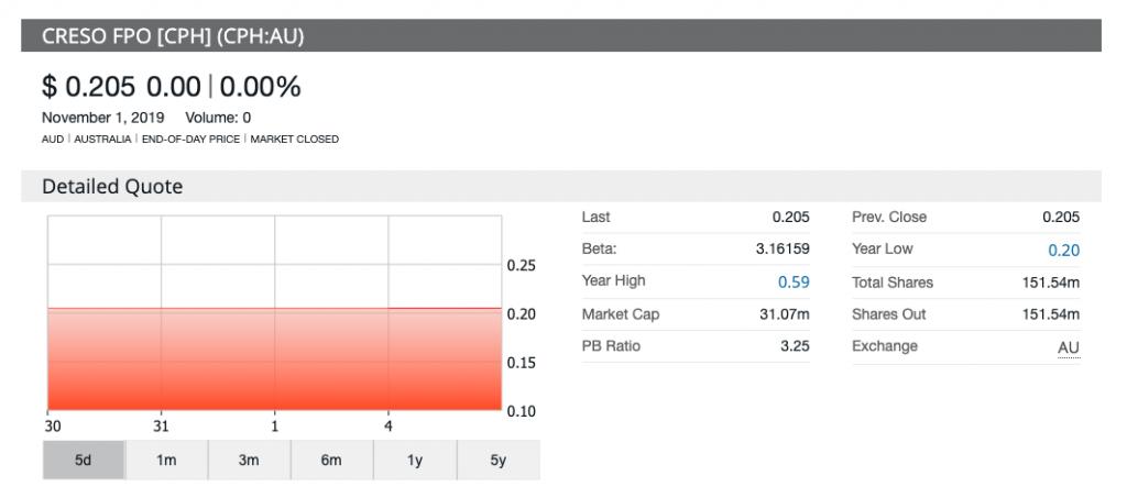 share price chart creso pharma