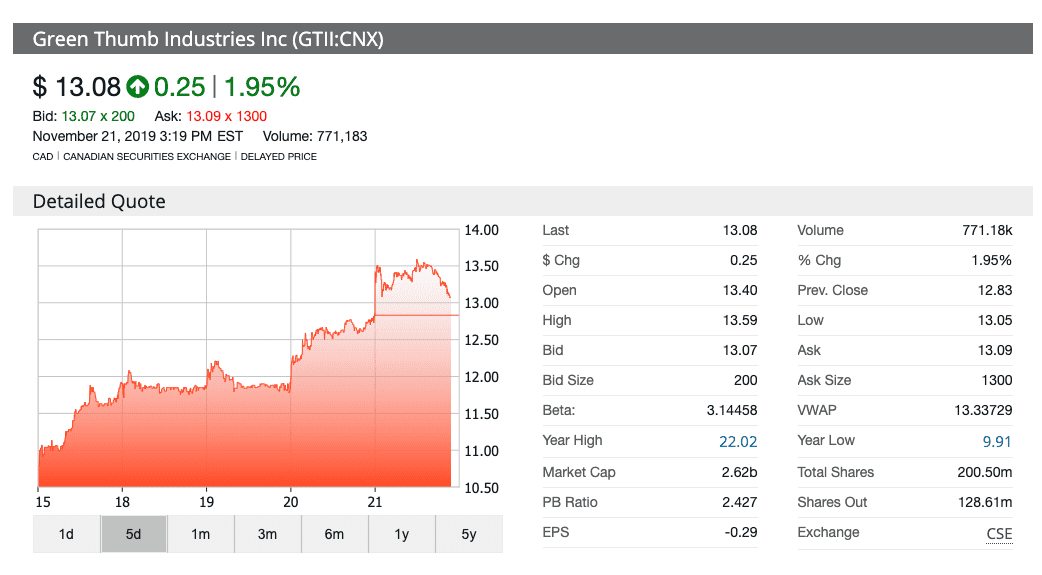 image of GTI's stock market fluctuation