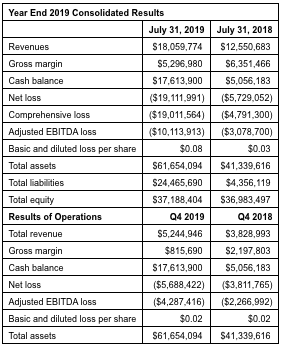 1933 Industries' Year End 2019 Consolidated Results