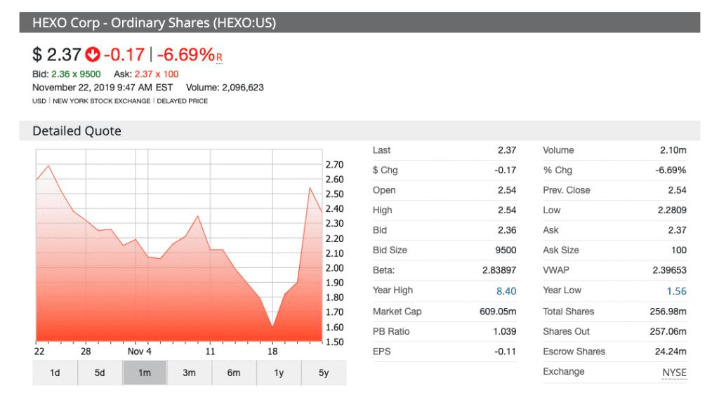stock chart for HEXO