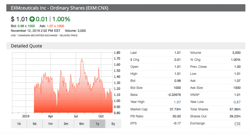 stock chart EXMceuticals