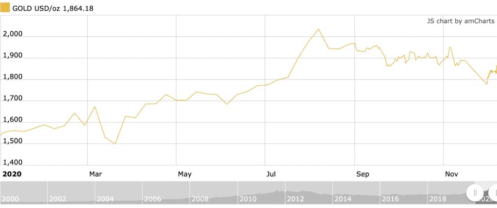 2020 gold price chart