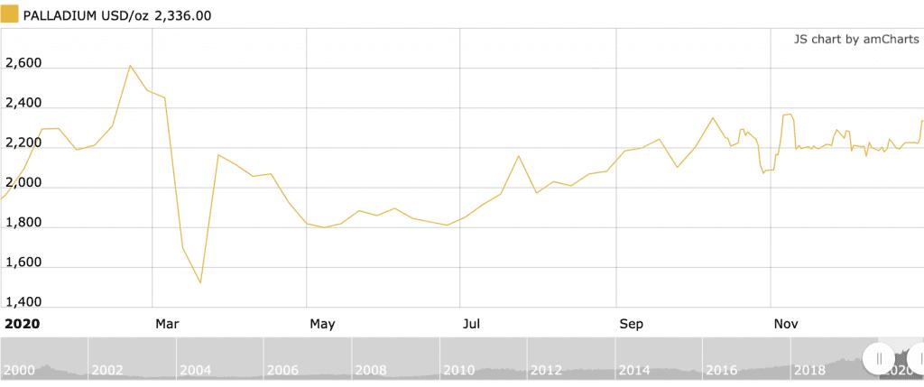 2020 palladium price chart