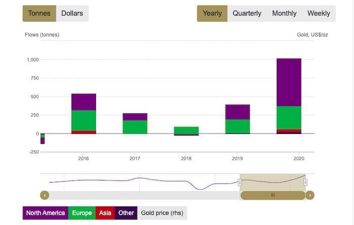 2020 gold ETF flows