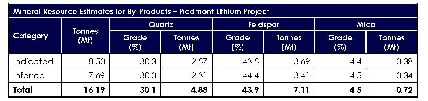 Piedmont Lithium Mineral Resource Estimate