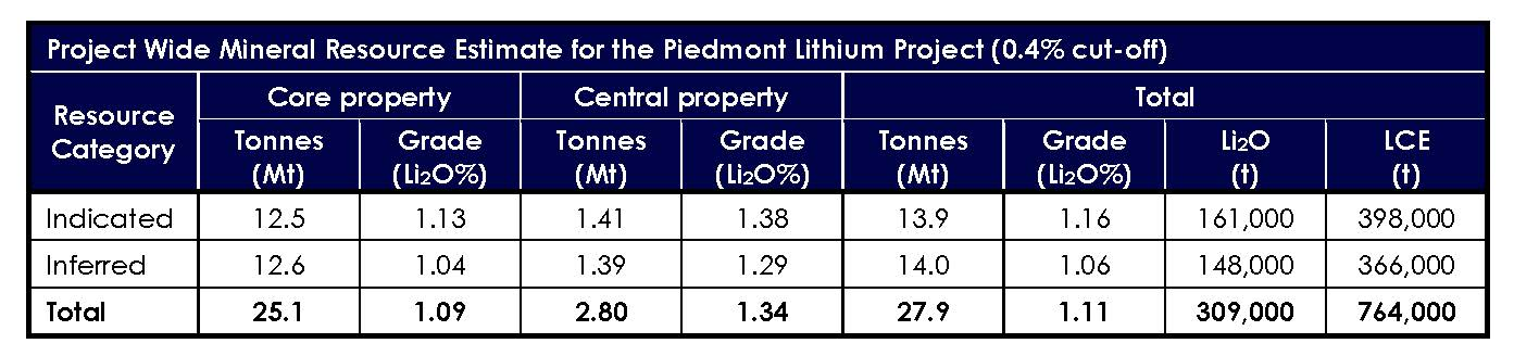Piedmont Lithium Project Wide Mineral Resource