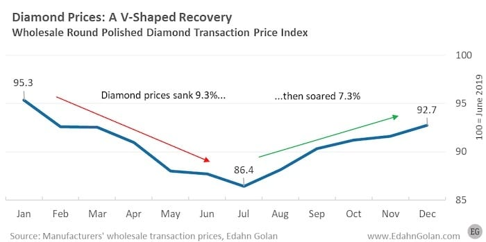Polished Wholesale Diamond Price Index